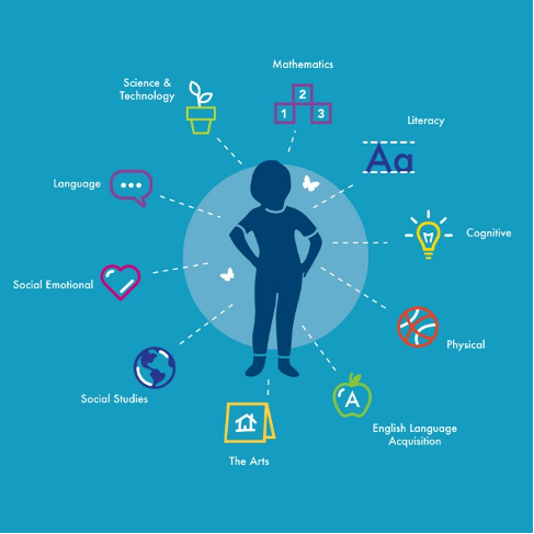Head Start / Early Head Start whole child education graphic